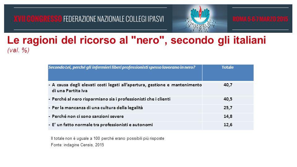 Le ragioni del ricorso al nero , secondo gli italiani (val. %)