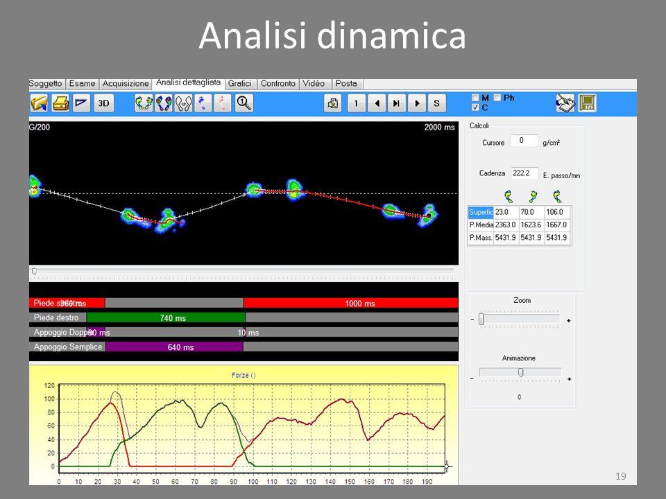 Analisi dinamica
