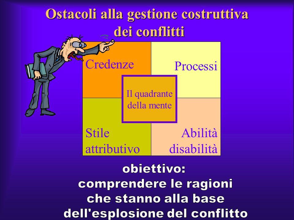 Ostacoli alla gestione costruttiva dei conflitti
