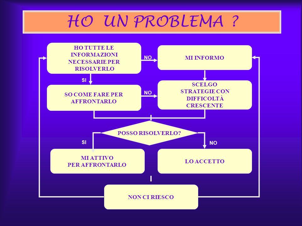 HO UN PROBLEMA HO TUTTE LE INFORMAZIONI NECESSARIE PER RISOLVERLO