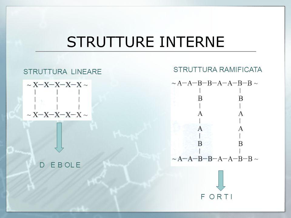 STRUTTURE INTERNE STRUTTURA RAMIFICATA STRUTTURA LINEARE D E B OL E