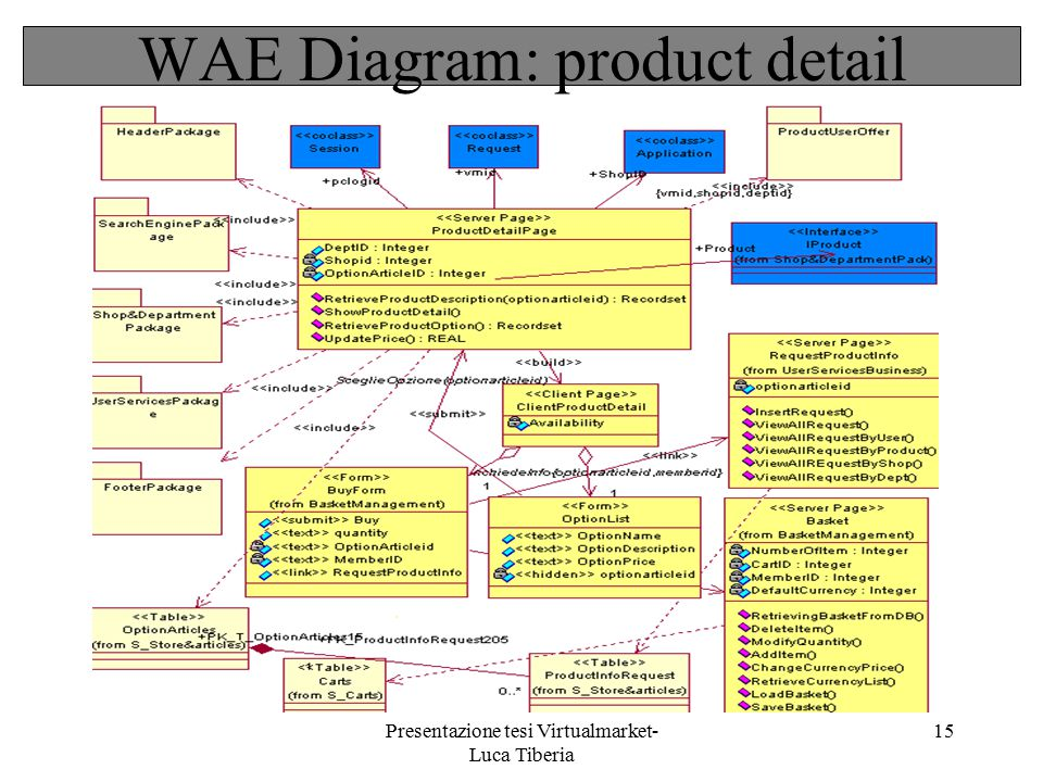 WAE Diagram: product detail