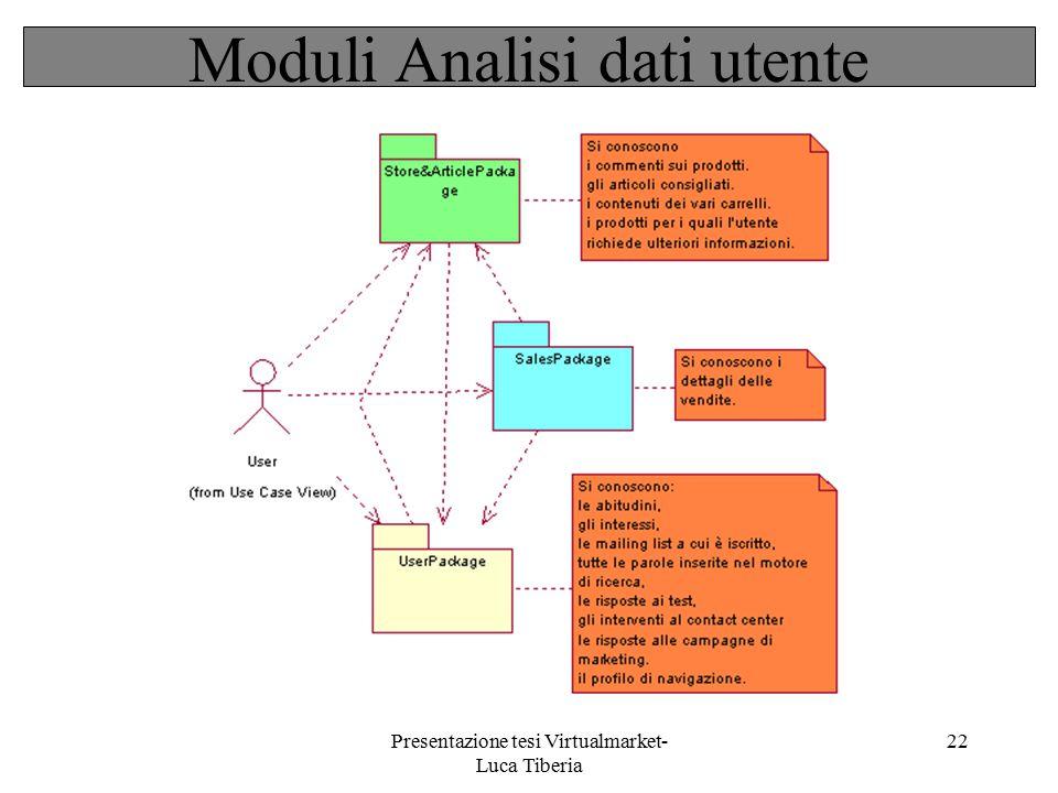 Moduli Analisi dati utente