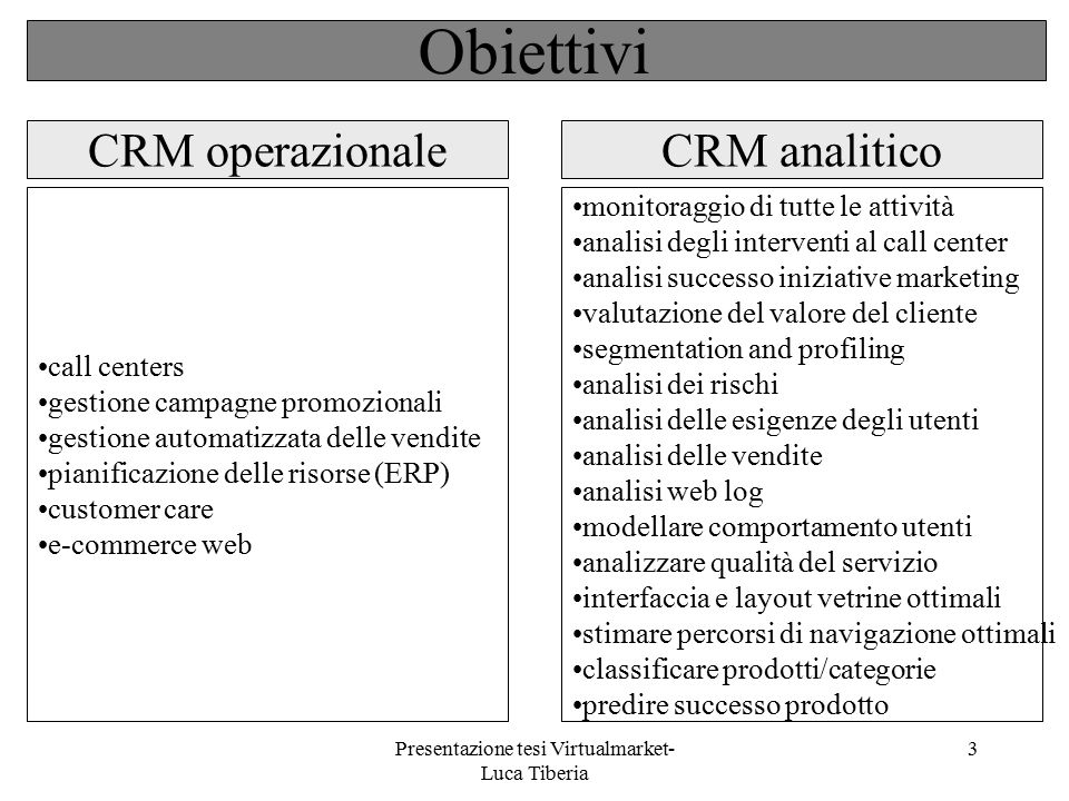 Presentazione tesi Virtualmarket- Luca Tiberia