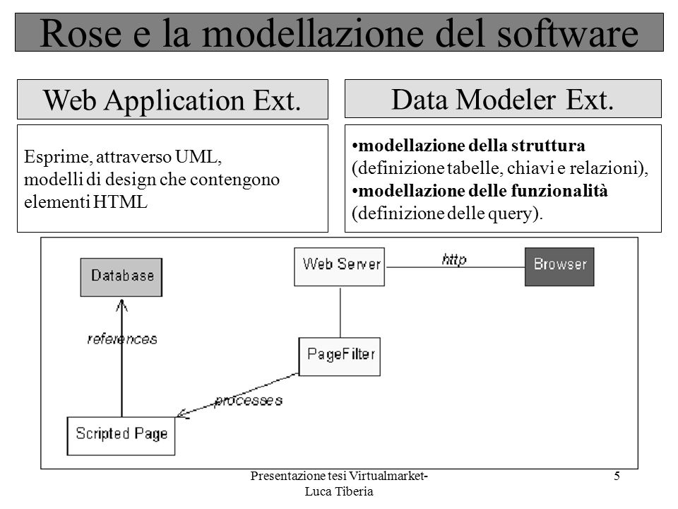 Rose e la modellazione del software