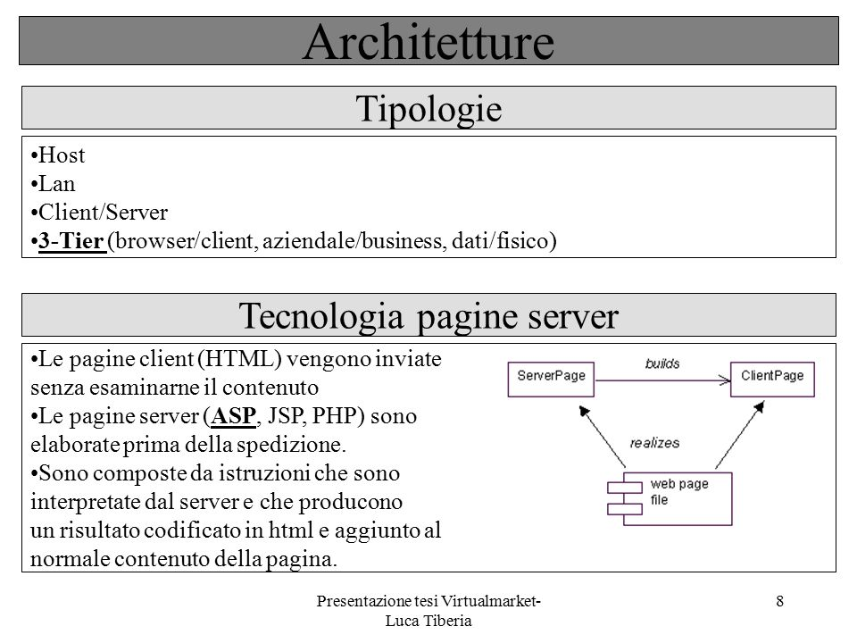 Architetture Tipologie Tecnologia pagine server Host Lan Client/Server
