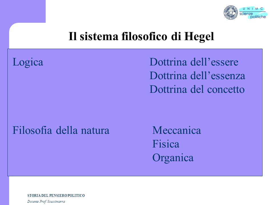 Il sistema filosofico di Hegel