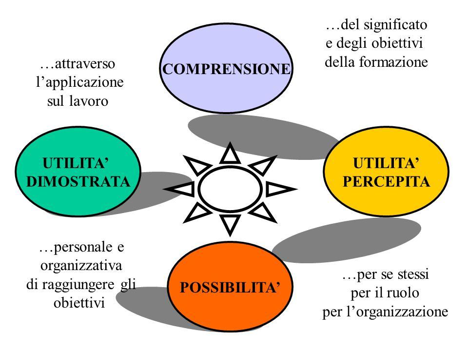 …del significato e degli obiettivi. della formazione. COMPRENSIONE. …attraverso. l'applicazione.