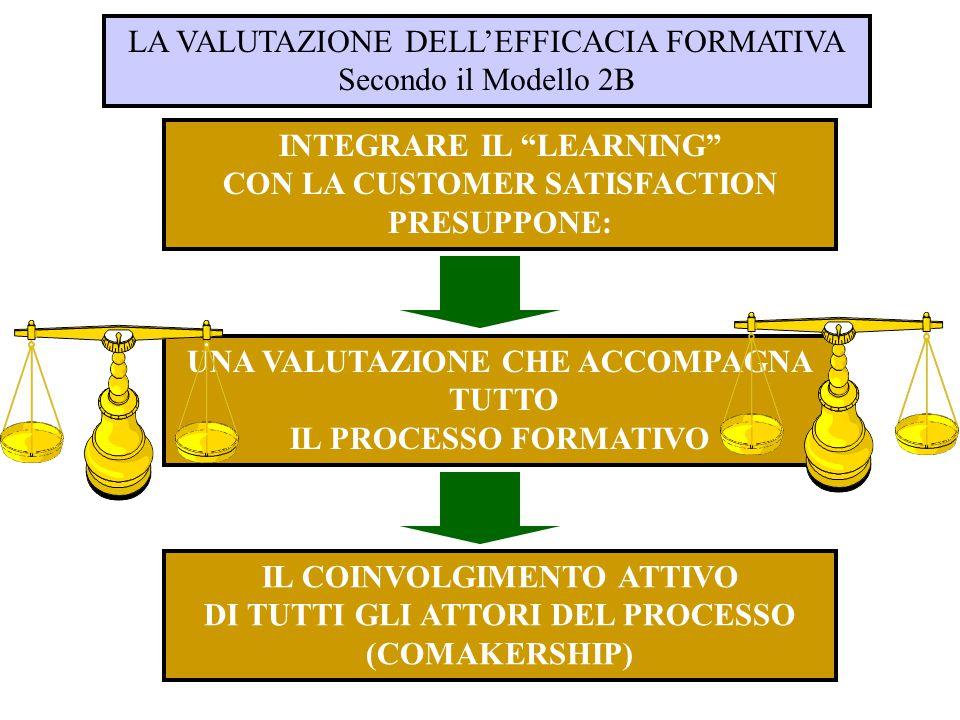 LA VALUTAZIONE DELL'EFFICACIA FORMATIVA Secondo il Modello 2B