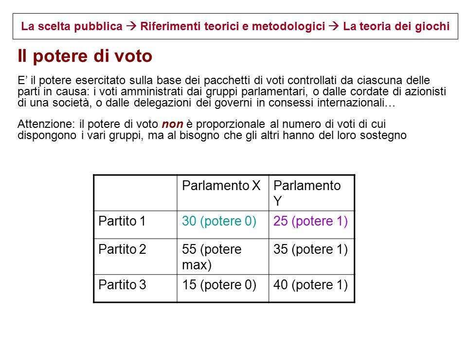 Il potere di voto Parlamento X Parlamento Y Partito 1 30 (potere 0)