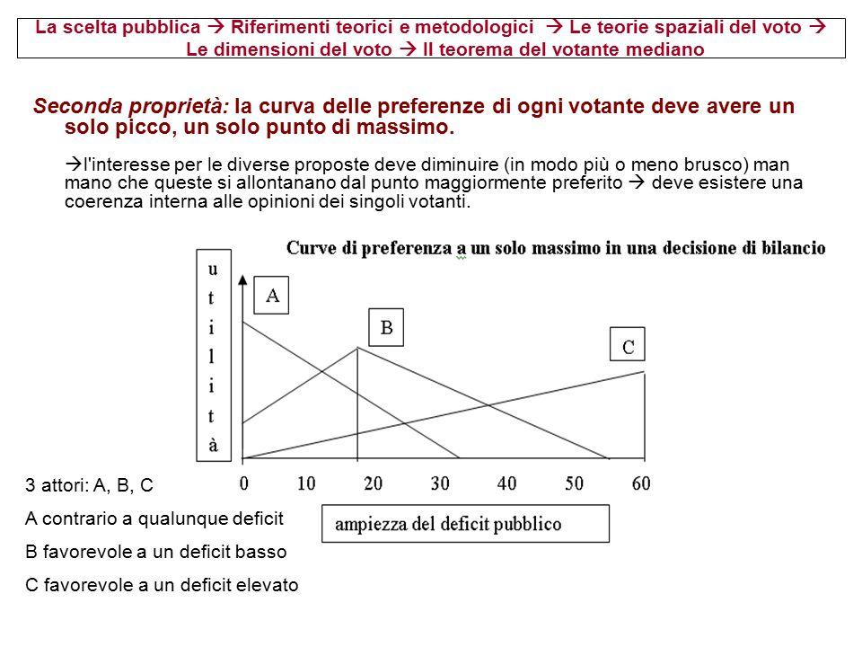 La scelta pubblica  Riferimenti teorici e metodologici  Le teorie spaziali del voto  Le dimensioni del voto  Il teorema del votante mediano