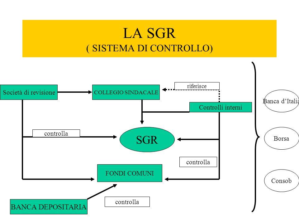LA SGR ( SISTEMA DI CONTROLLO)