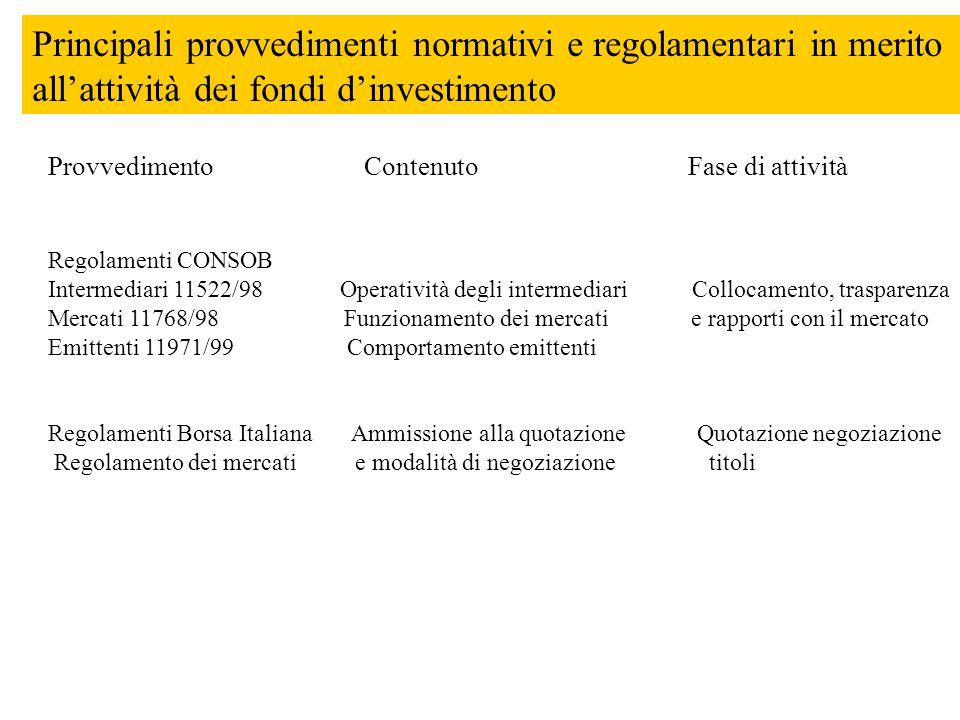 Principali provvedimenti normativi e regolamentari in merito