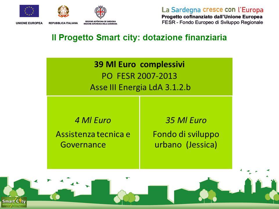 Il Progetto Smart city: dotazione finanziaria