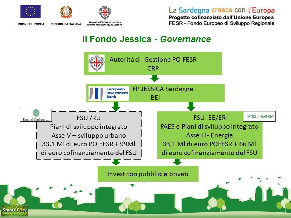 Il Fondo Jessica - Governance