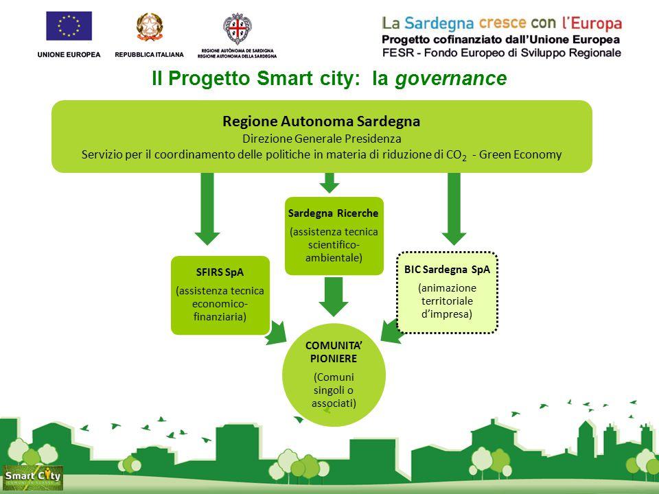 Il Progetto Smart city: la governance