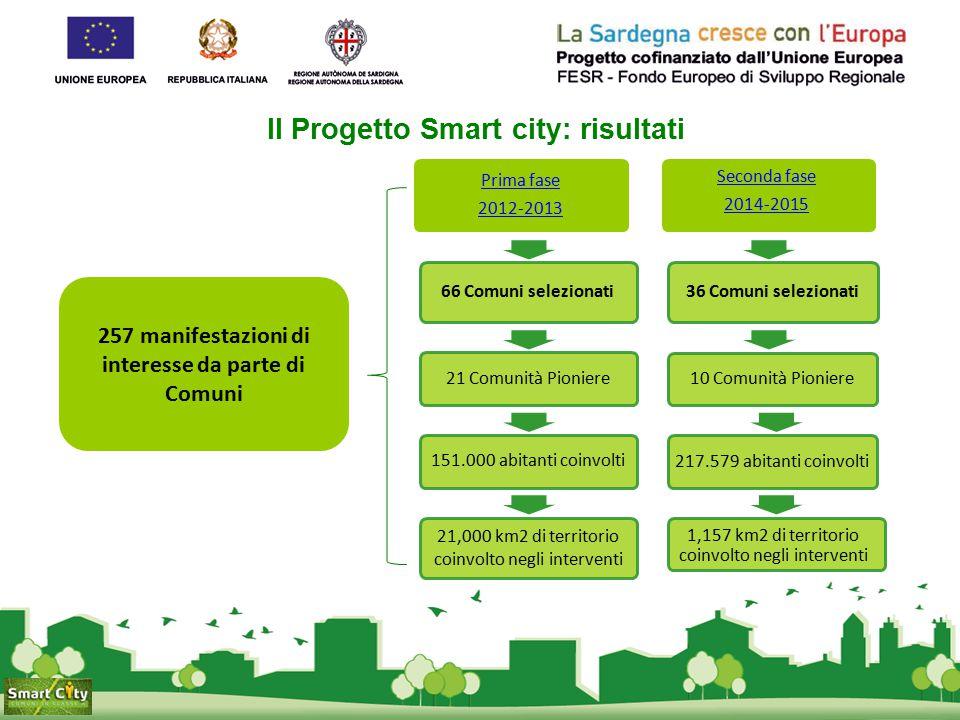 Il Progetto Smart city: risultati