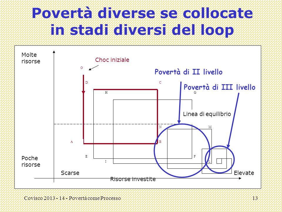 Povertà diverse se collocate in stadi diversi del loop