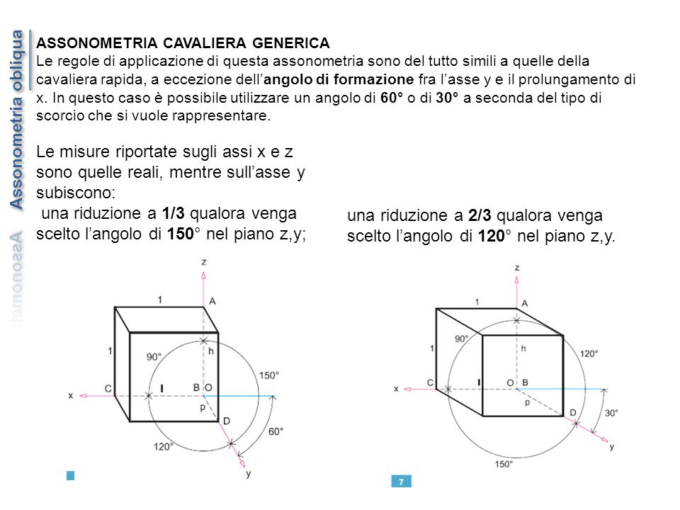 ASSONOMETRIA CAVALIERA GENERICA