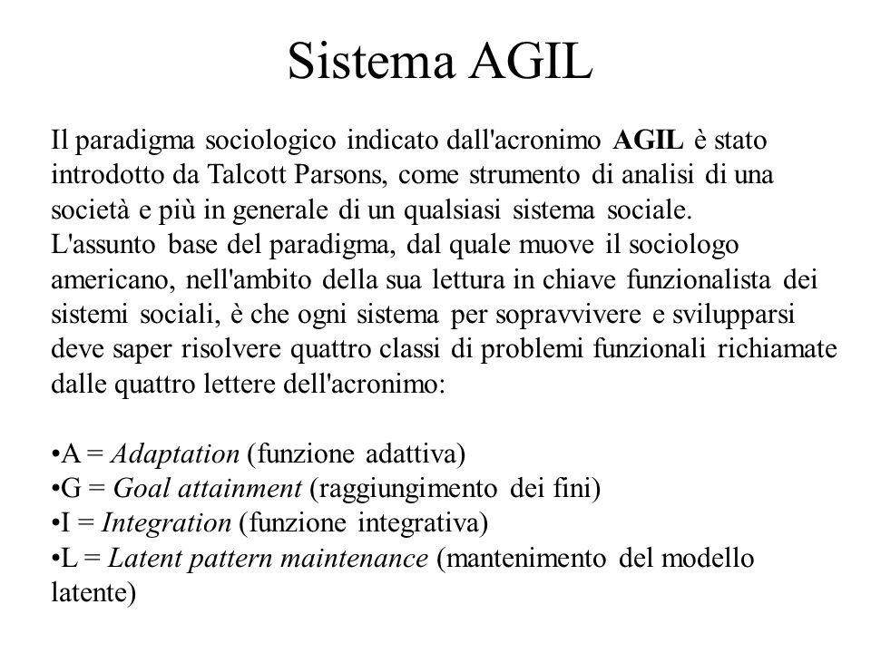 Sistema AGIL
