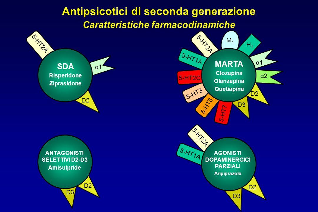 Antipsicotici di seconda generazione