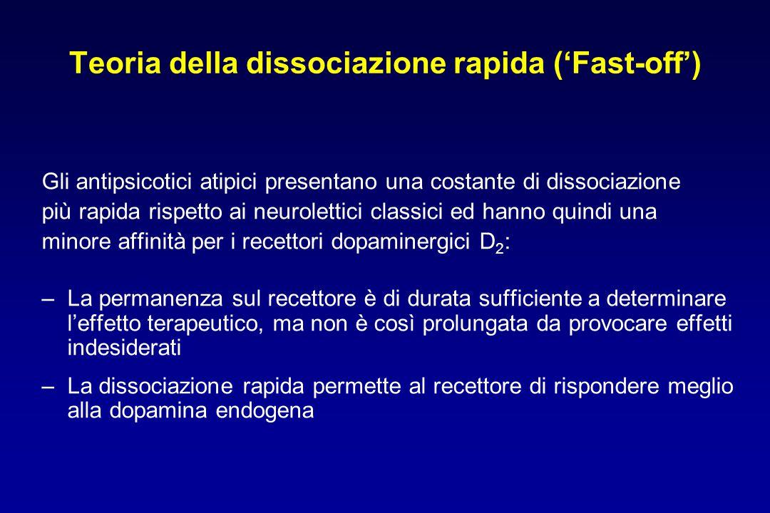 Teoria della dissociazione rapida ('Fast-off')