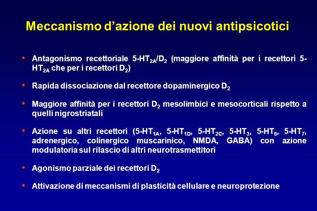 Meccanismo d'azione dei nuovi antipsicotici