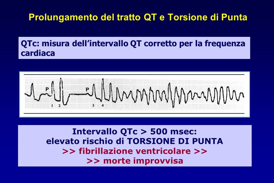 Prolungamento del tratto QT e Torsione di Punta