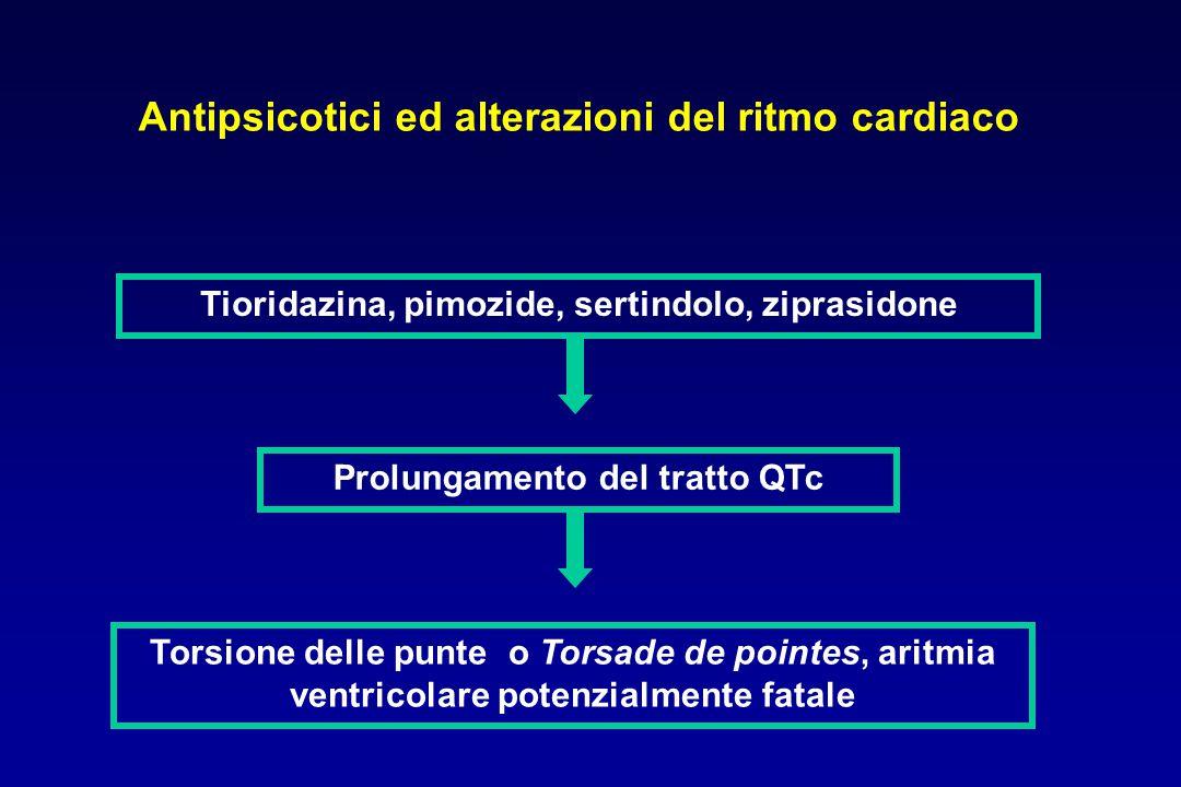 Antipsicotici ed alterazioni del ritmo cardiaco