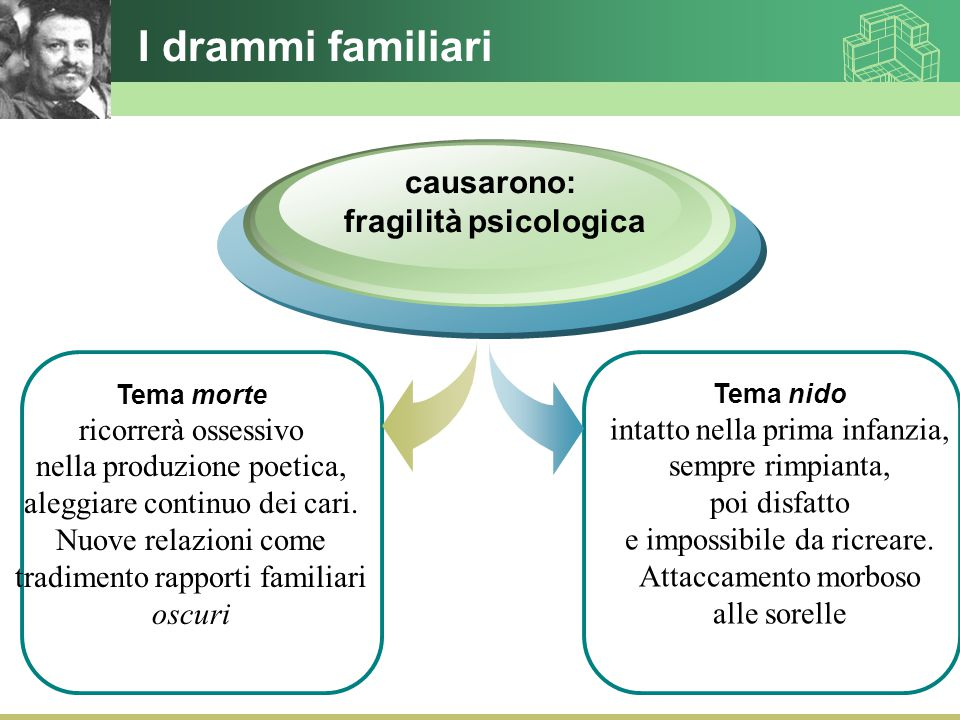 fragilità psicologica