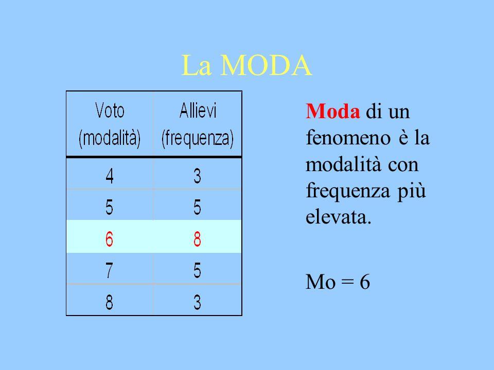 La MODA Moda di un fenomeno è la modalità con frequenza più elevata.