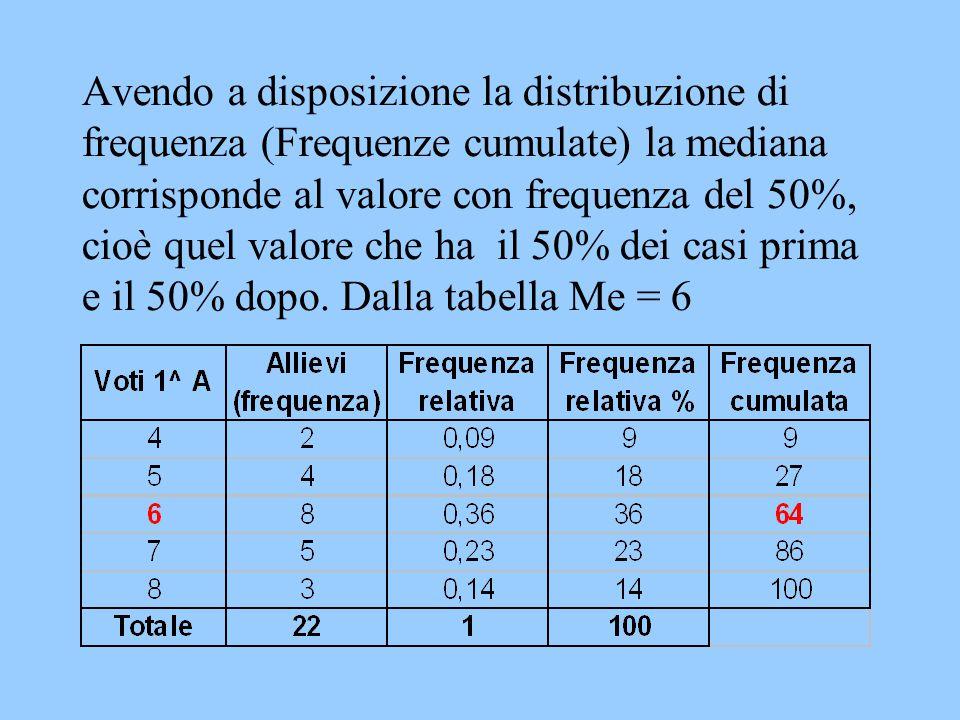 Avendo a disposizione la distribuzione di frequenza (Frequenze cumulate) la mediana corrisponde al valore con frequenza del 50%, cioè quel valore che ha il 50% dei casi prima e il 50% dopo.