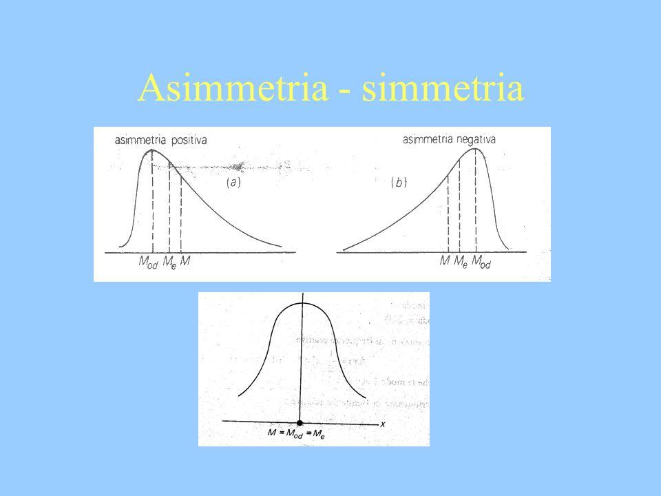 Asimmetria - simmetria