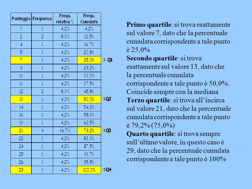 Primo quartile: si trova esattamente sul valore 7, dato che la percentuale cumulata corrispondente a tale punto è 25,0% Secondo quartile: si trova esattamente sul valore 13, dato che la percentuale cumulata corrispondente a tale punto è 50,0%.