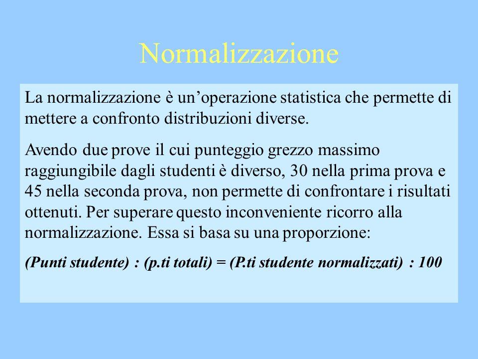 Normalizzazione La normalizzazione è un'operazione statistica che permette di mettere a confronto distribuzioni diverse.