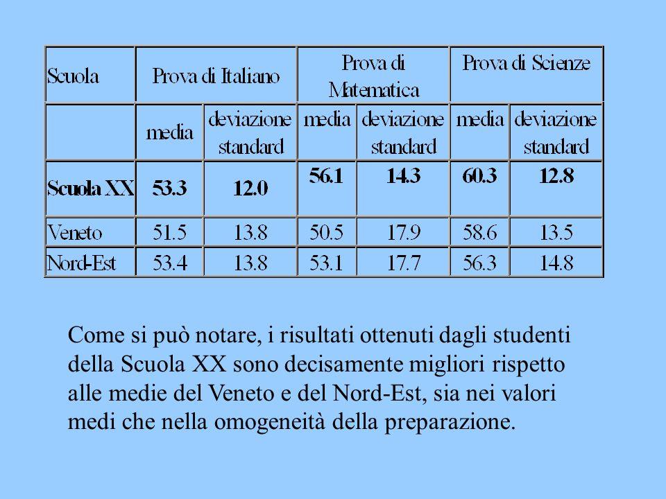 Come si può notare, i risultati ottenuti dagli studenti della Scuola XX sono decisamente migliori rispetto alle medie del Veneto e del Nord-Est, sia nei valori medi che nella omogeneità della preparazione.