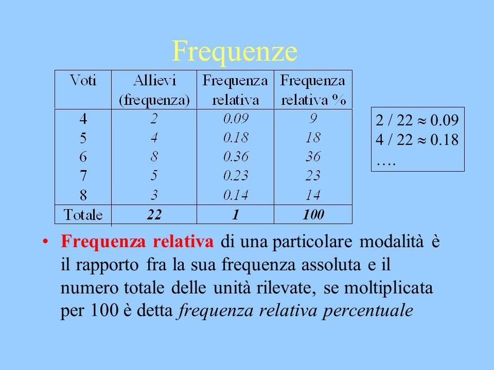 Frequenze 2 / 22  0.09. 4 / 22  0.18. ….