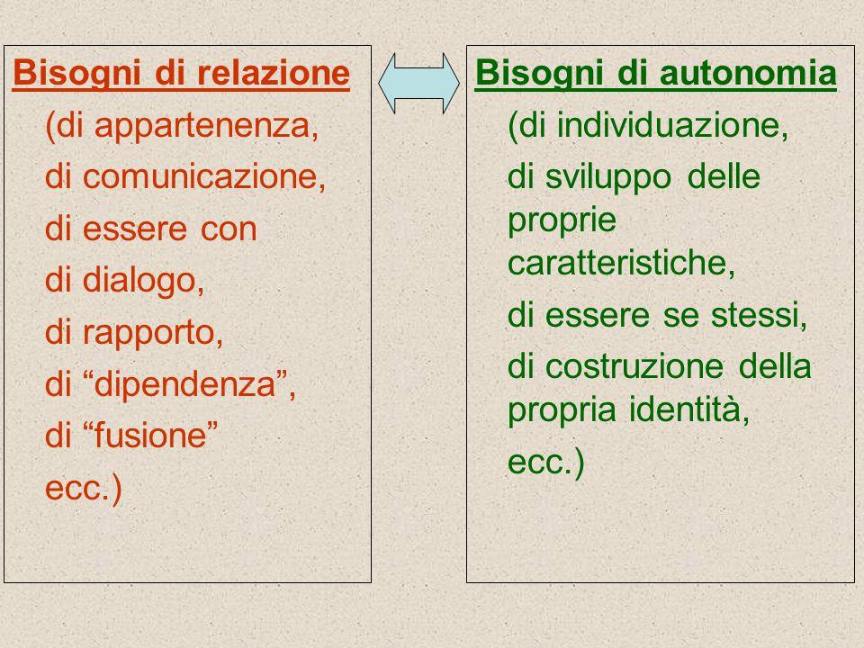 Bisogni di relazione (di appartenenza, di comunicazione, di essere con. di dialogo, di rapporto,