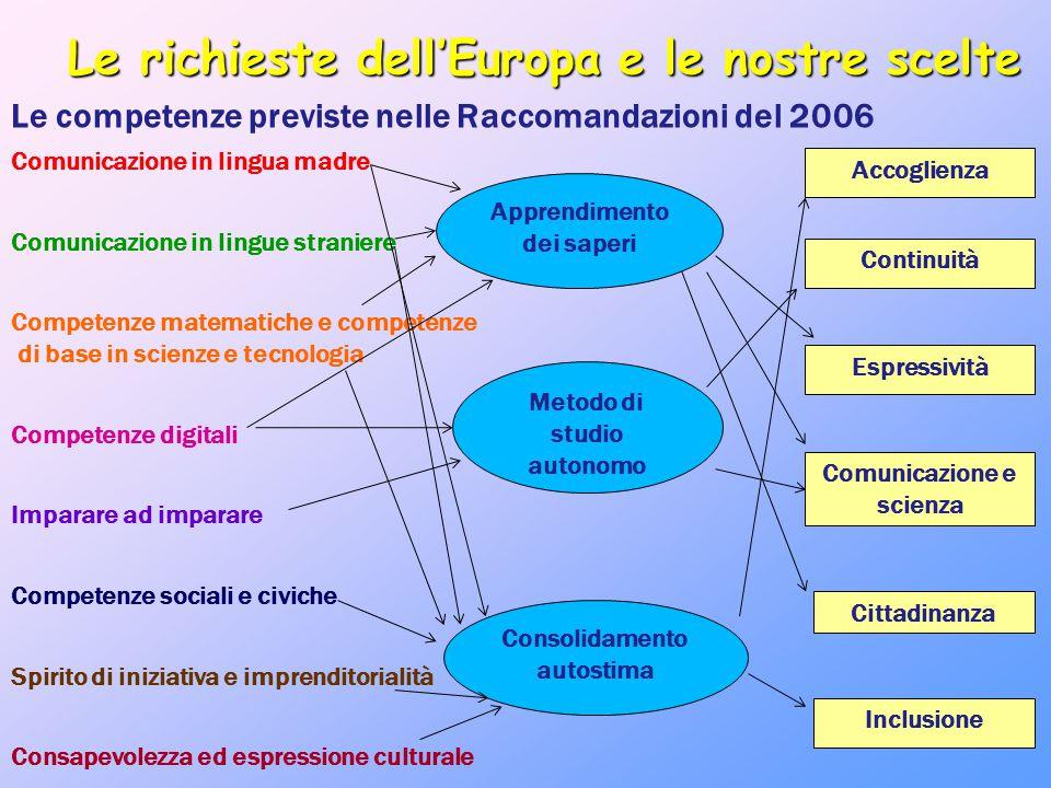 Le richieste dell'Europa e le nostre scelte