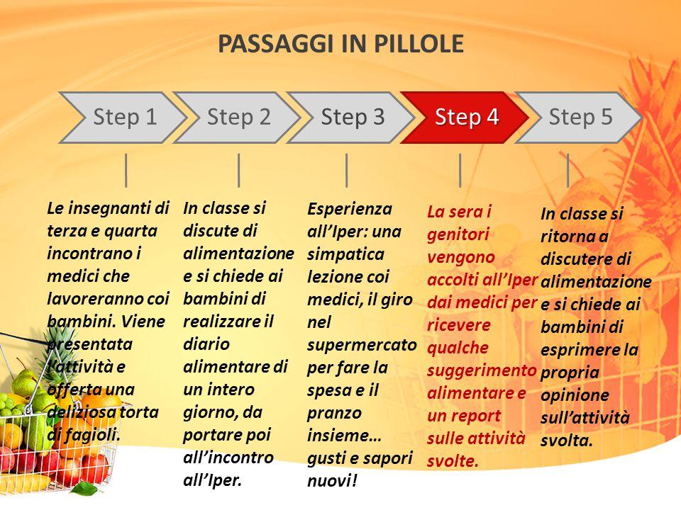 PASSAGGI IN PILLOLE Step 1. Step 2. Step 3. Step 4. Step 5.