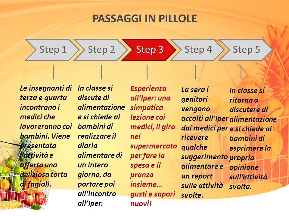 PASSAGGI IN PILLOLE Step 1 Step 2 Step 3 Step 4 Step 5