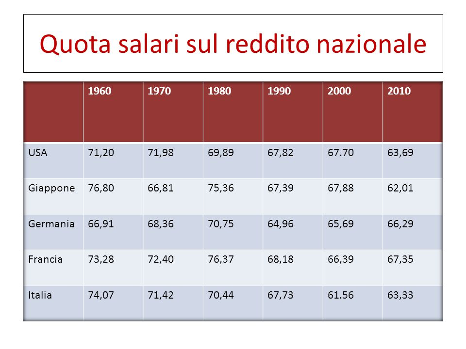 Quota salari sul reddito nazionale