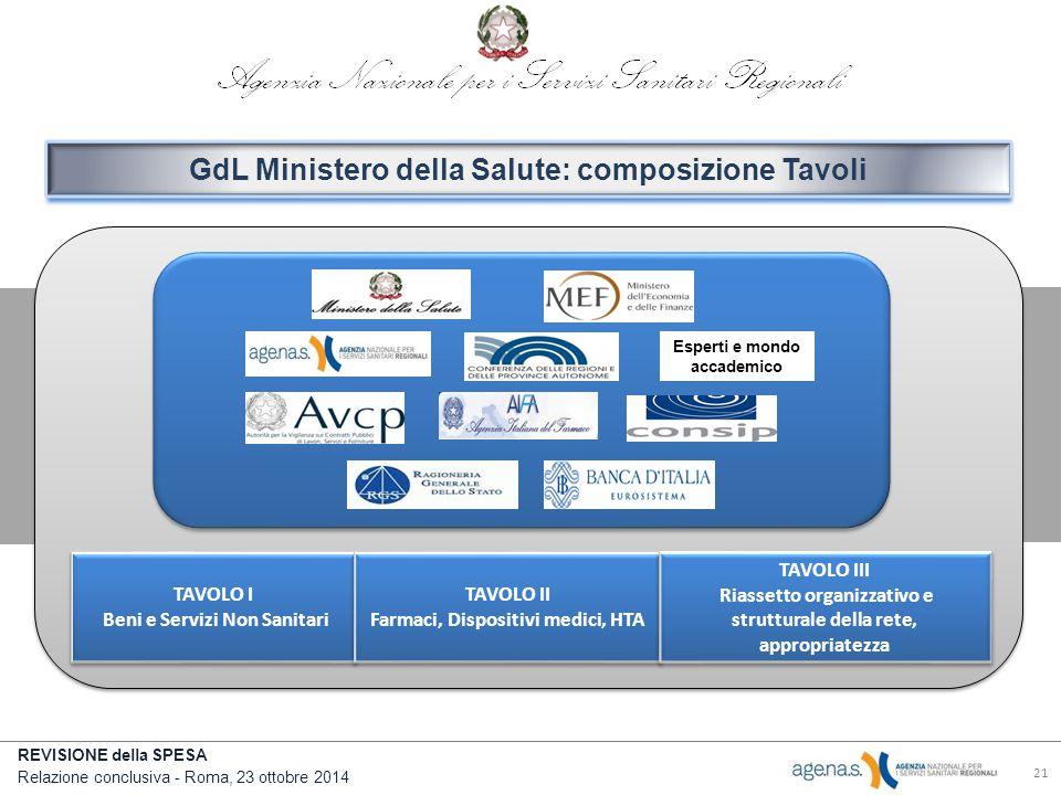 GdL Ministero della Salute: composizione Tavoli