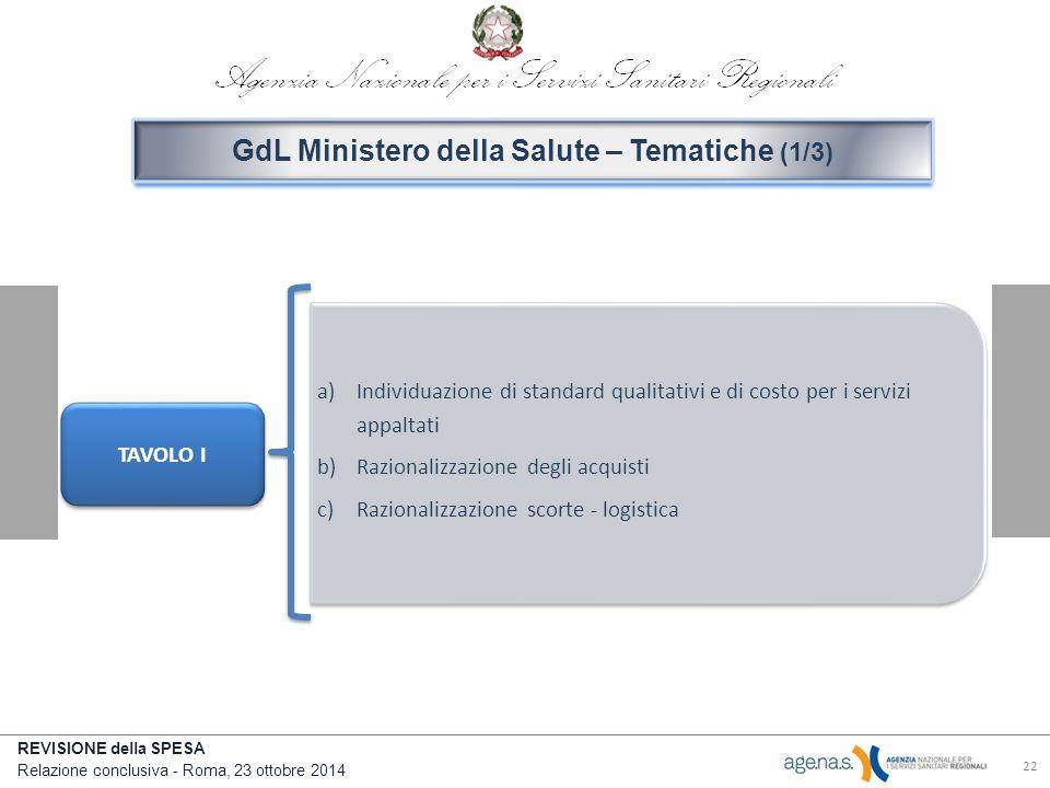 GdL Ministero della Salute – Tematiche (1/3)