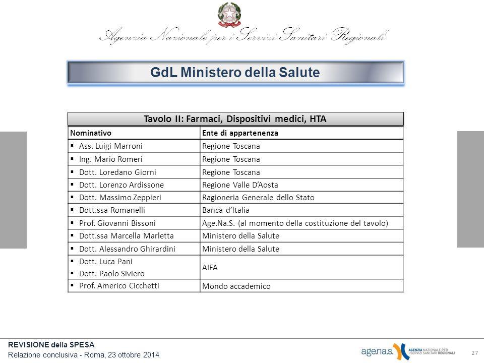 GdL Ministero della Salute Tavolo II: Farmaci, Dispositivi medici, HTA