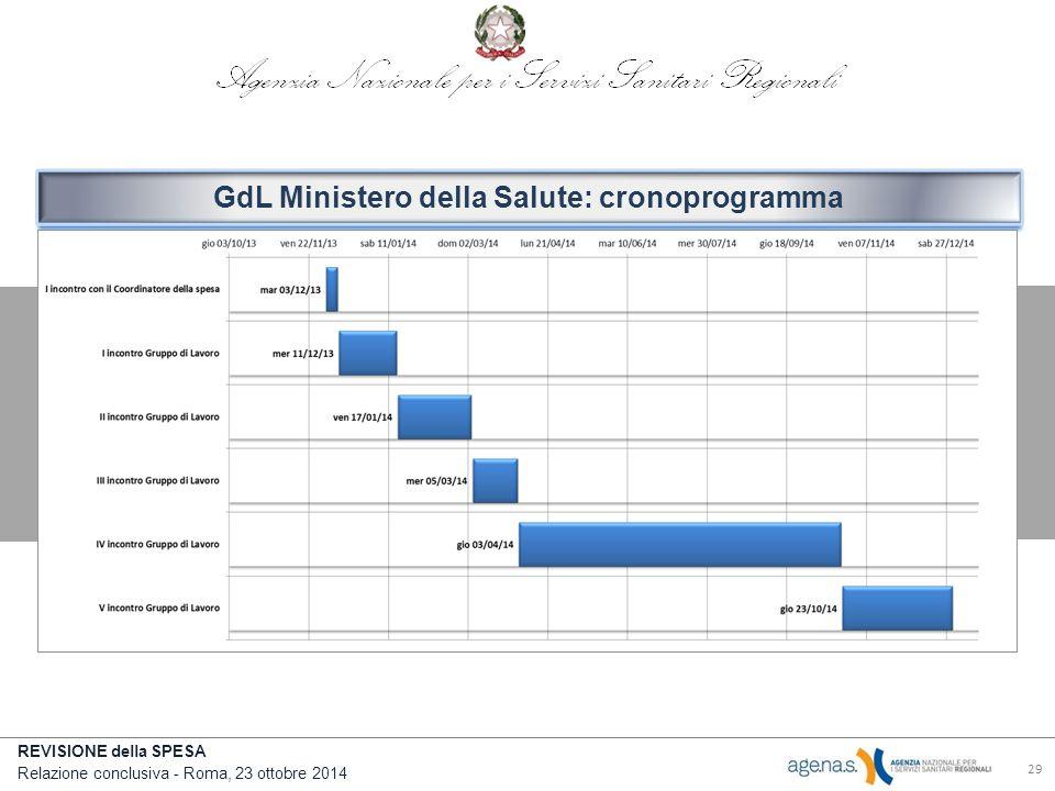 GdL Ministero della Salute: cronoprogramma