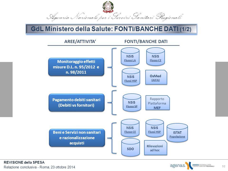 GdL Ministero della Salute: FONTI/BANCHE DATI (1/2)
