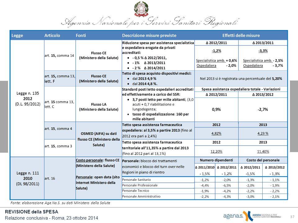 Fonte: elaborazione Age.Na.S. su dati Ministero della Salute