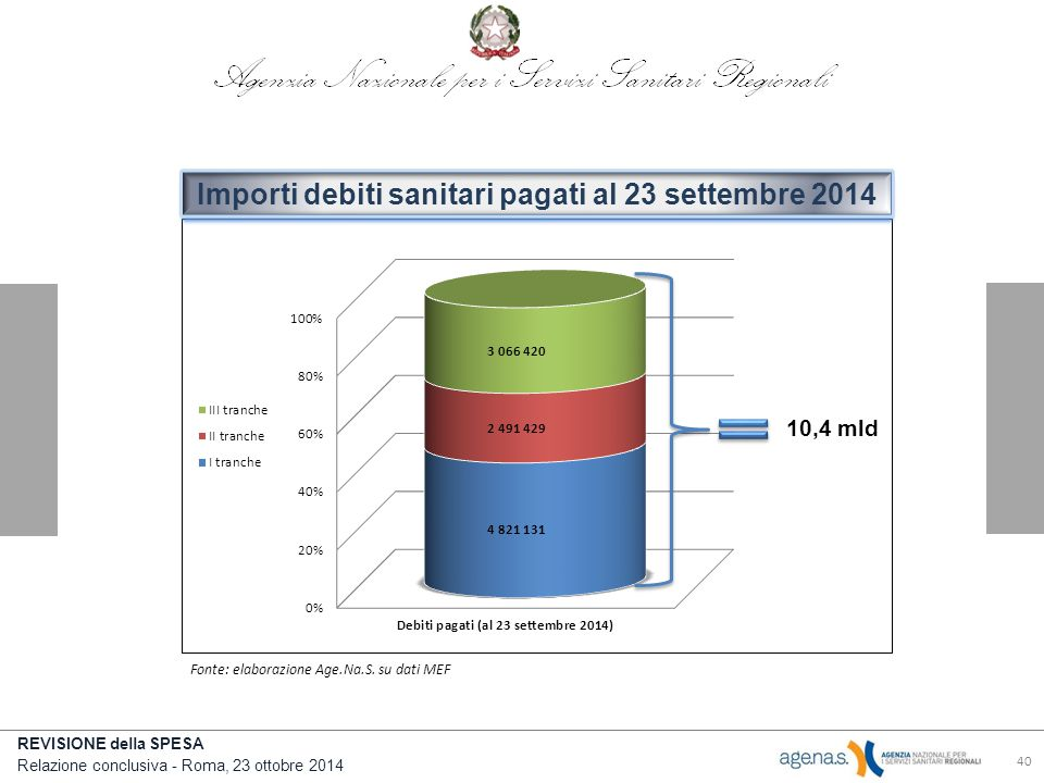 Importi debiti sanitari pagati al 23 settembre 2014
