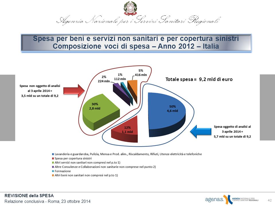 Spesa per beni e servizi non sanitari e per copertura sinistri